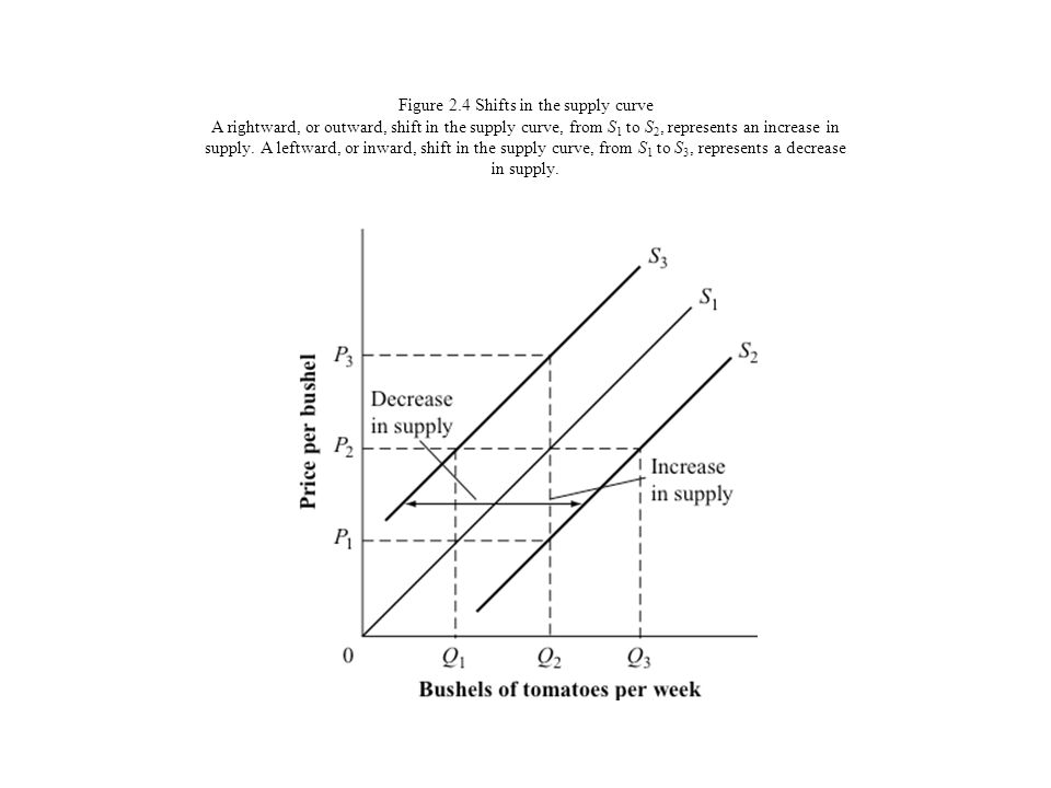 Figure 7A.4 Effect of a change in price on consumer equilibrium If the price of pens falls, the consumers budget line will pivot outward, from B 1 P 1 to B 1 P 2.