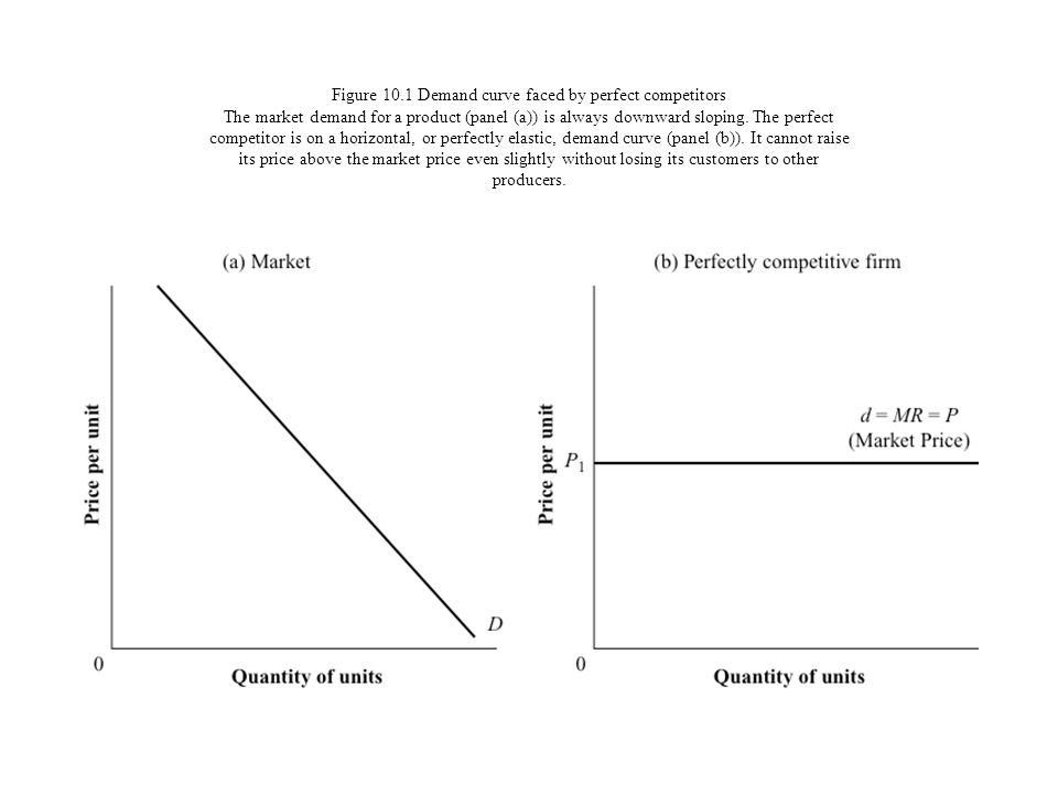 Figure 10.1 Demand curve faced by perfect competitors The market demand for a product (panel (a)) is always downward sloping. The perfect competitor i