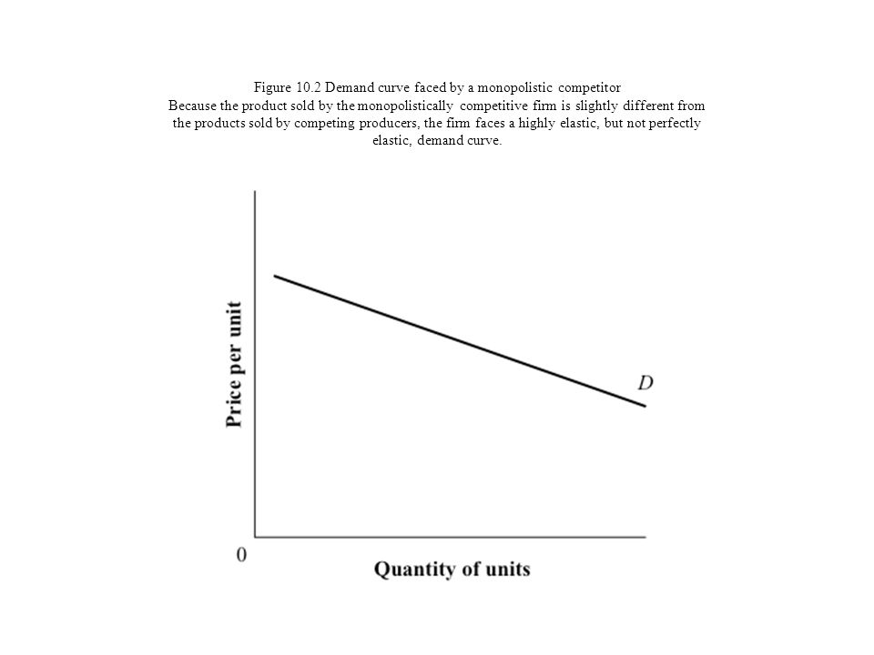 Figure 10.2 Demand curve faced by a monopolistic competitor Because the product sold by the monopolistically competitive firm is slightly different fr