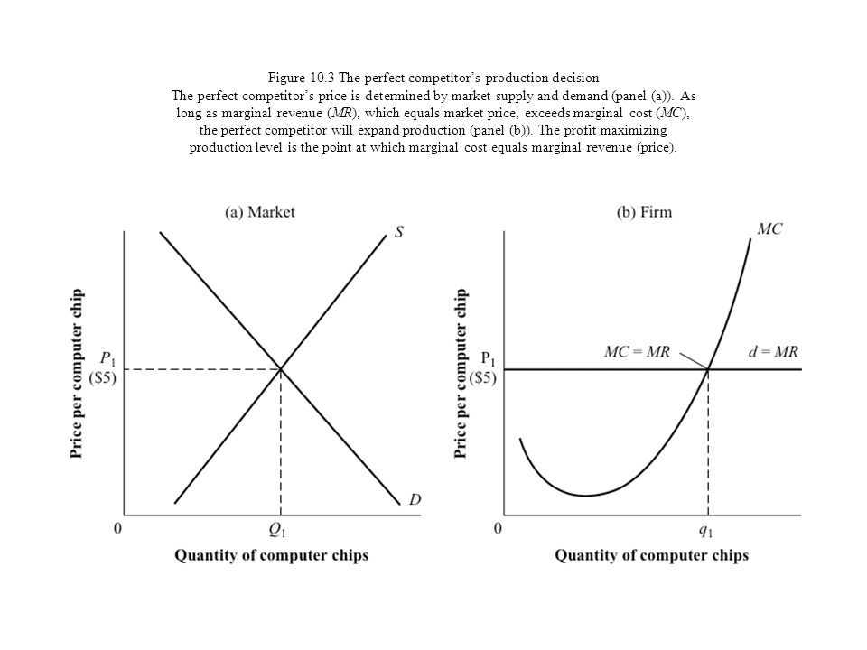 Figure 10.3 The perfect competitors production decision The perfect competitors price is determined by market supply and demand (panel (a)). As long a