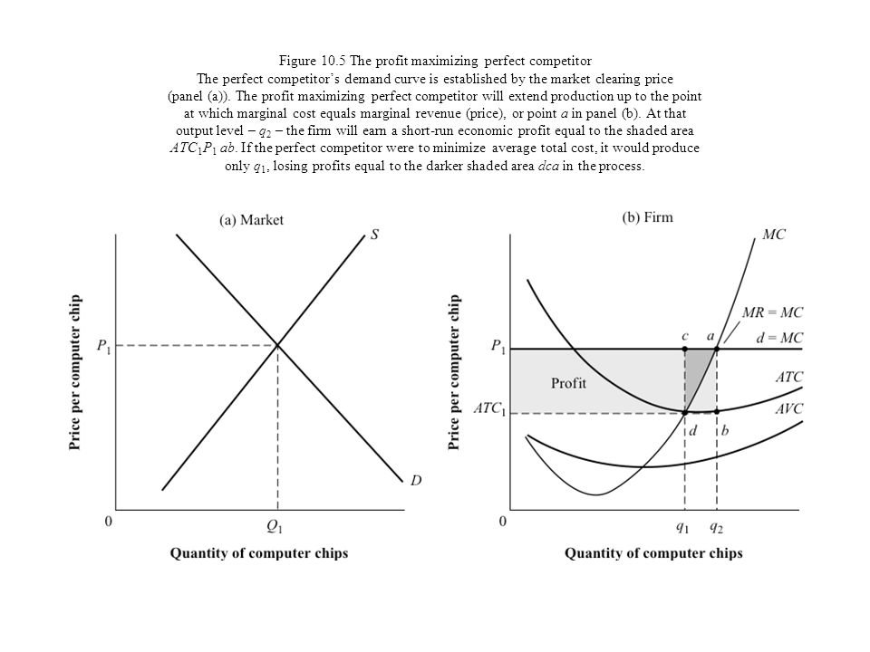 Figure 10.5 The profit maximizing perfect competitor The perfect competitors demand curve is established by the market clearing price (panel (a)). The