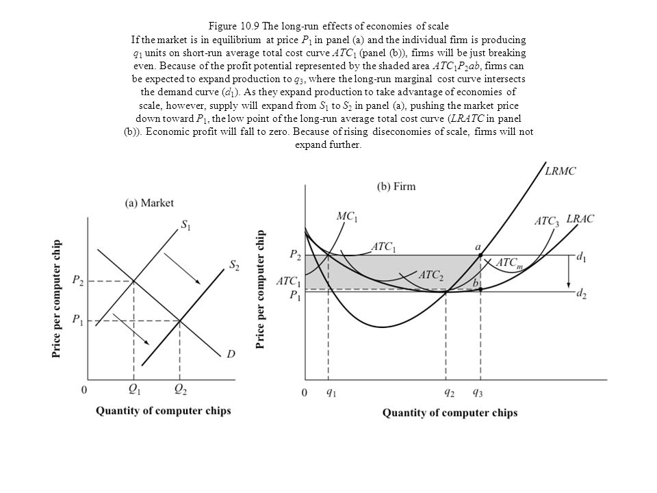 Figure 10.9 The long-run effects of economies of scale If the market is in equilibrium at price P 1 in panel (a) and the individual firm is producing