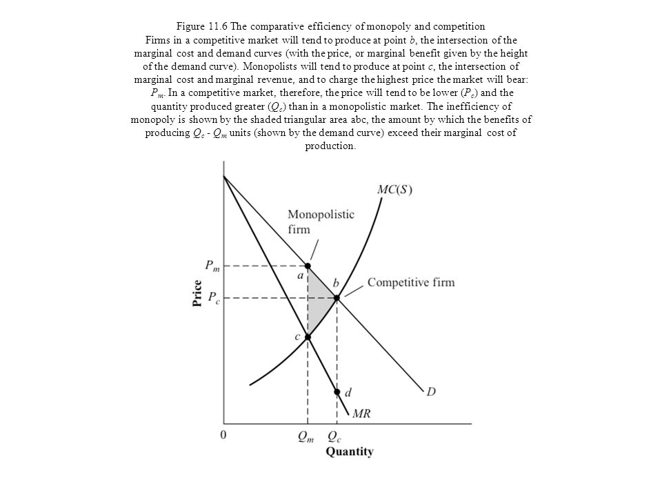 Figure 11.6 The comparative efficiency of monopoly and competition Firms in a competitive market will tend to produce at point b, the intersection of