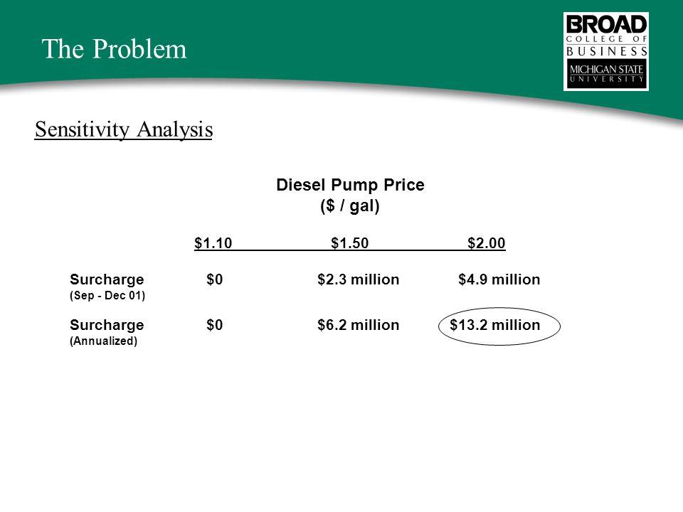 The Problem Sensitivity Analysis Diesel Pump Price ($ / gal) $1.10$1.50$2.00 Surcharge $0 $2.3 million $4.9 million (Sep - Dec 01) Surcharge$0 $6.2 million $13.2 million (Annualized)