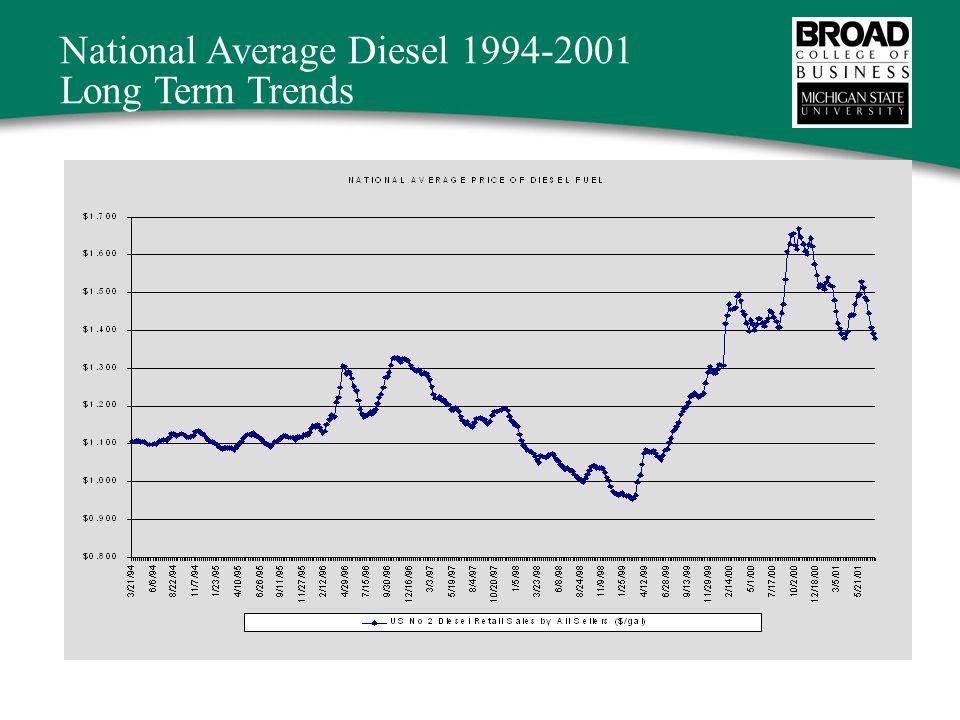National Average Diesel 1994-2001 Long Term Trends