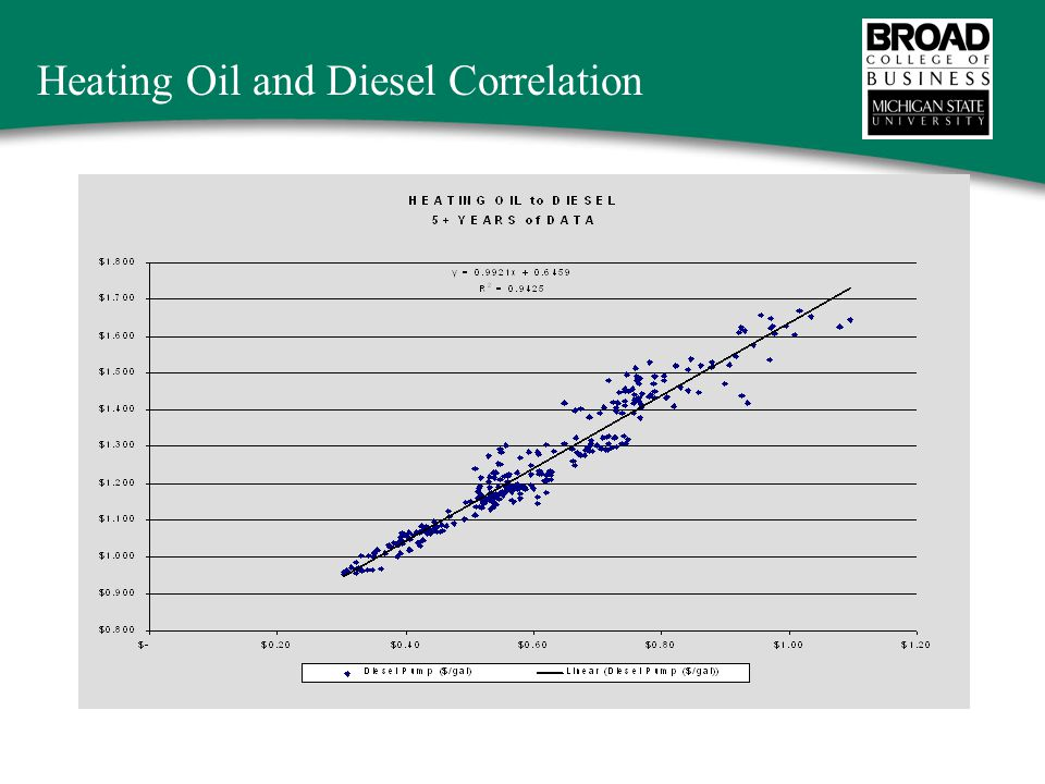 Heating Oil and Diesel Correlation