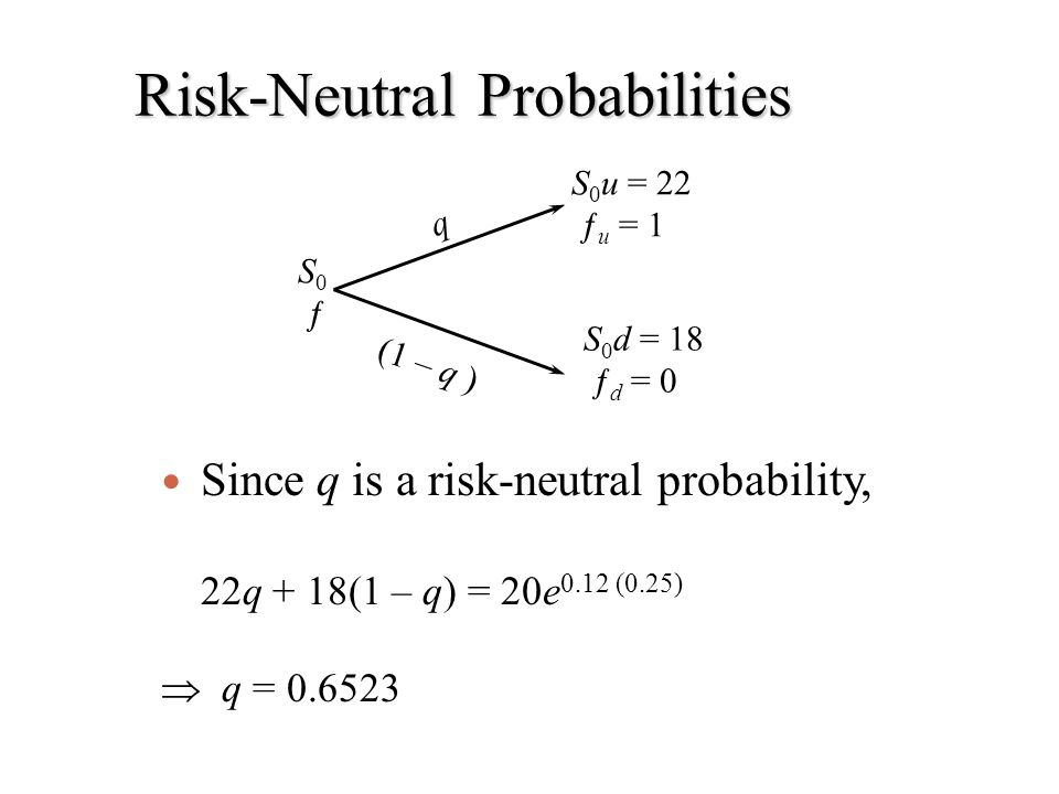Risk-Neutral Probabilities S 0 u = 22 ƒ u = 1 S 0 d = 18 ƒ d = 0 S 0 ƒ q (1 – q ) Since q is a risk-neutral probability, 22q + 18(1 – q) = 20e 0.12 (0