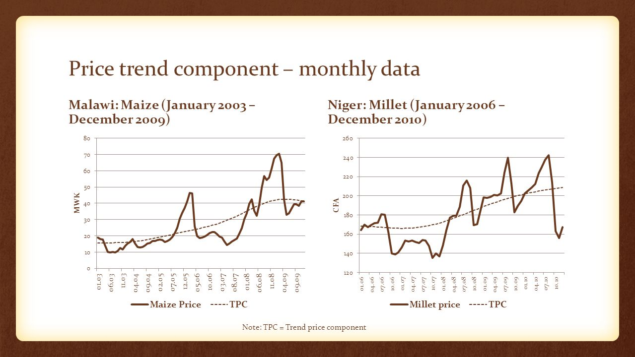 Price trend component – monthly data Malawi: Maize (January 2003 – December 2009) Niger: Millet (January 2006 – December 2010) Note: TPC = Trend price component