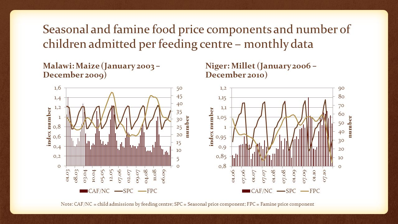 Seasonal and famine food price components and number of children admitted per feeding centre – monthly data Malawi: Maize (January 2003 – December 2009) Niger: Millet (January 2006 – December 2010) Note: CAF/NC = child admissions by feeding centre; SPC = Seasonal price component; FPC = Famine price component