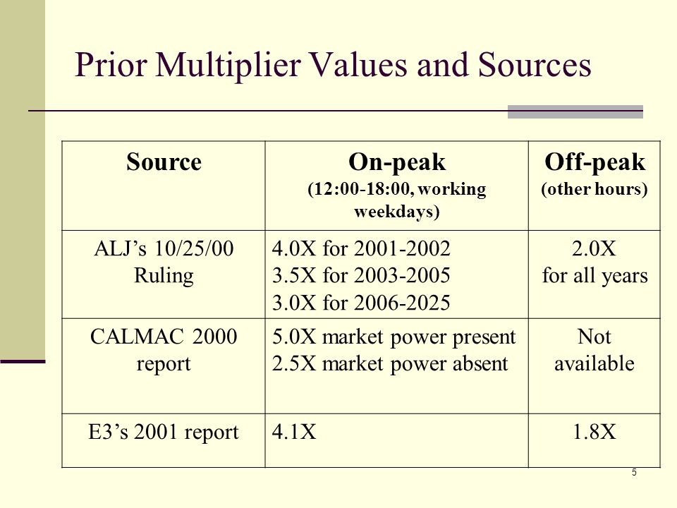 5 Prior Multiplier Values and Sources SourceOn-peak (12:00-18:00, working weekdays) Off-peak (other hours) ALJs 10/25/00 Ruling 4.0X for 2001-2002 3.5X for 2003-2005 3.0X for 2006-2025 2.0X for all years CALMAC 2000 report 5.0X market power present 2.5X market power absent Not available E3s 2001 report4.1X1.8X