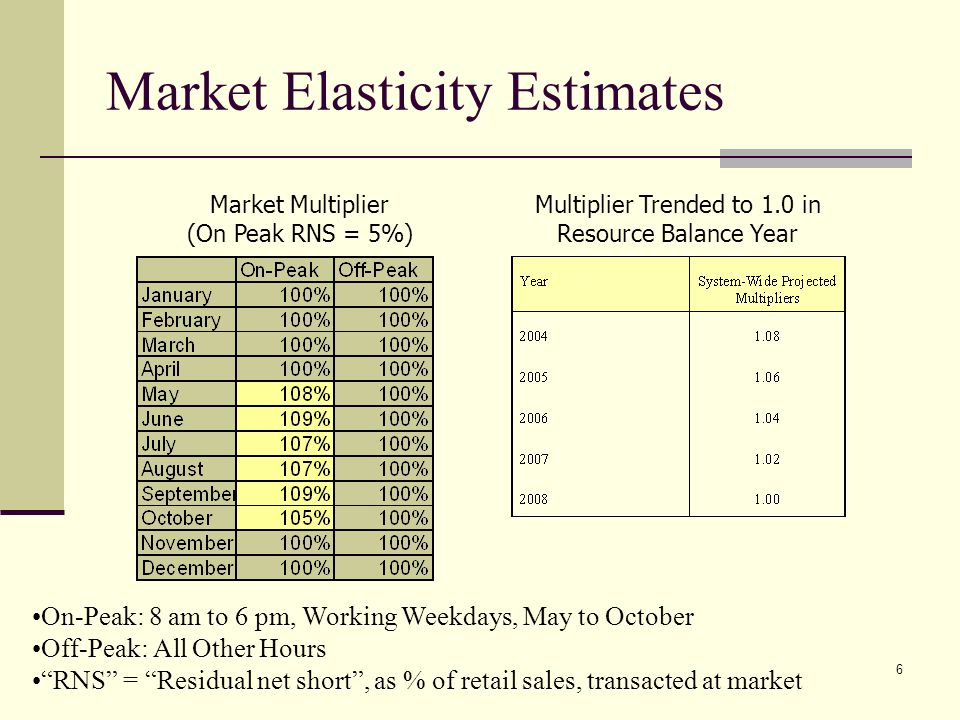6 Market Elasticity Estimates On-Peak: 8 am to 6 pm, Working Weekdays, May to October Off-Peak: All Other Hours RNS = Residual net short, as % of reta