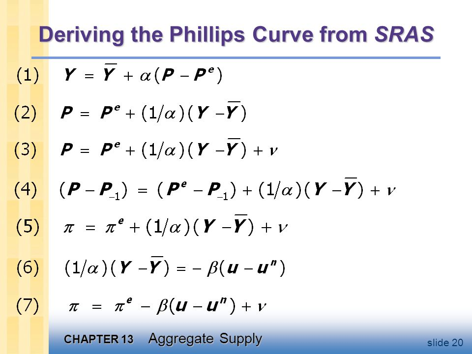 CHAPTER 13 Aggregate Supply slide 20 Deriving the Phillips Curve from SRAS