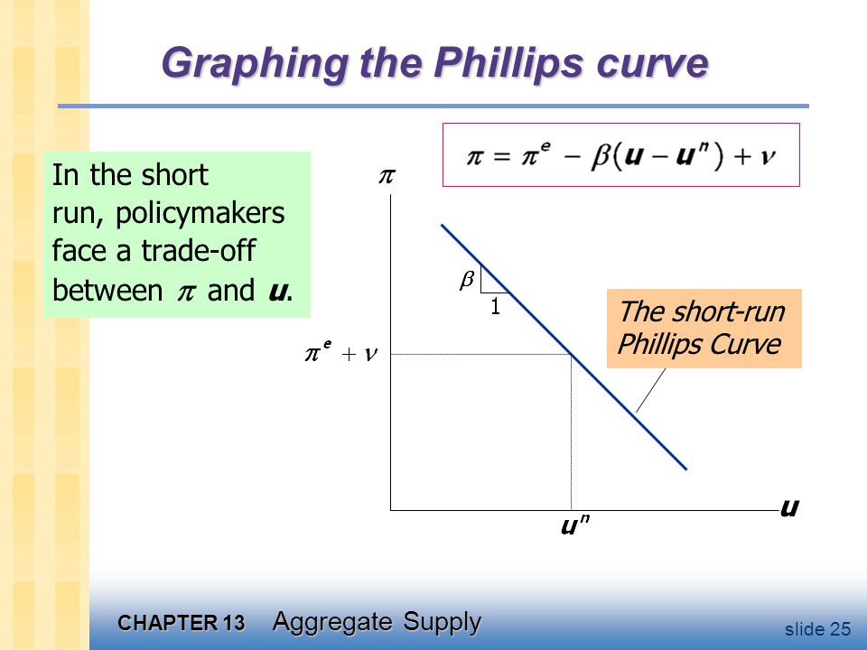 CHAPTER 13 Aggregate Supply slide 25 Graphing the Phillips curve In the short run, policymakers face a trade-off between and u.