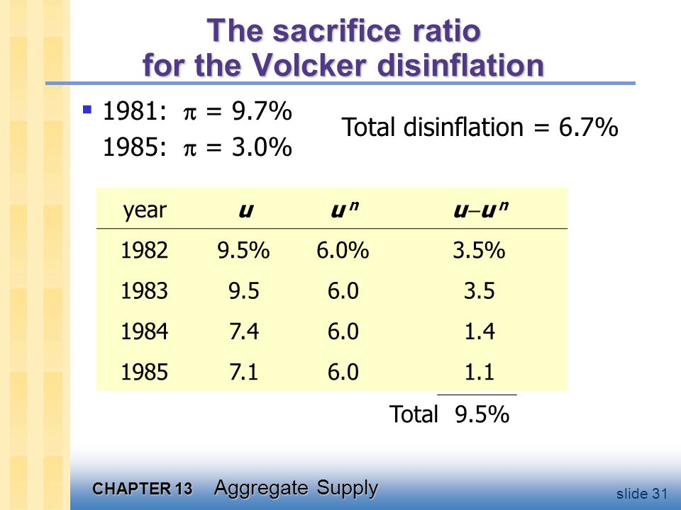 CHAPTER 13 Aggregate Supply slide 31 The sacrifice ratio for the Volcker disinflation 1981: = 9.7% 1985: = 3.0% yearuu nu n u u n 19829.5%6.0%3.5% 19839.56.03.5 19847.46.01.4 19857.16.01.1 Total 9.5% Total disinflation = 6.7%