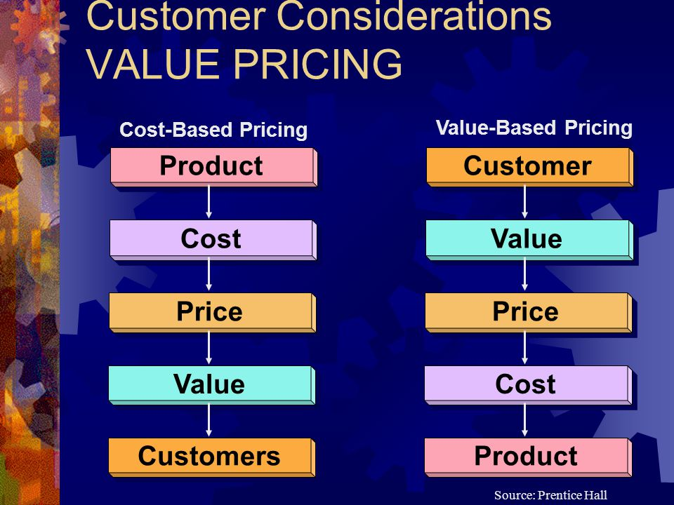 Customer Considerations VALUE PRICING Product Cost Price Value Customers Customer Value Price Cost Product Cost-Based Pricing Value-Based Pricing Source: Prentice Hall