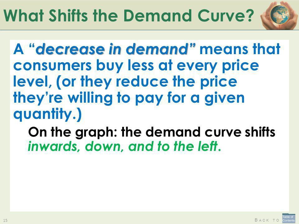B ACK TO What Shifts the Demand Curve? decrease in demand A decrease in demand means that consumers buy less at every price level, (or they reduce the