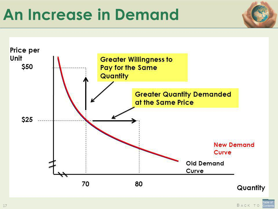 B ACK TO An Increase in Demand 17 $50 80 Old Demand Curve $25 70 Price per Unit Quantity New Demand Curve Greater Quantity Demanded at the Same Price