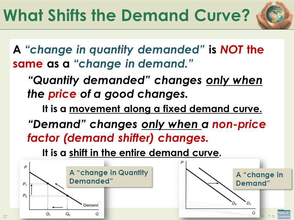 B ACK TO What Shifts the Demand Curve? A change in quantity demanded is NOT the same as a change in demand. Quantity demanded changes only when the pr