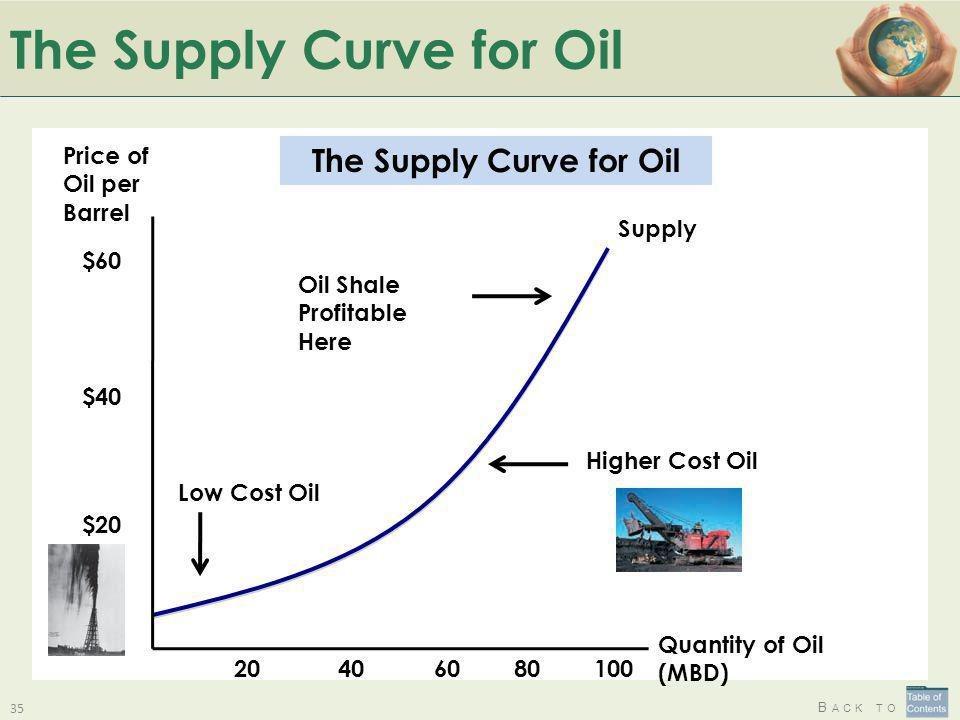 B ACK TO The Supply Curve for Oil 35 Supply Quantity of Oil (MBD) Price of Oil per Barrel 604020 $60 $40 $20 80100 Oil Shale Profitable Here Low Cost