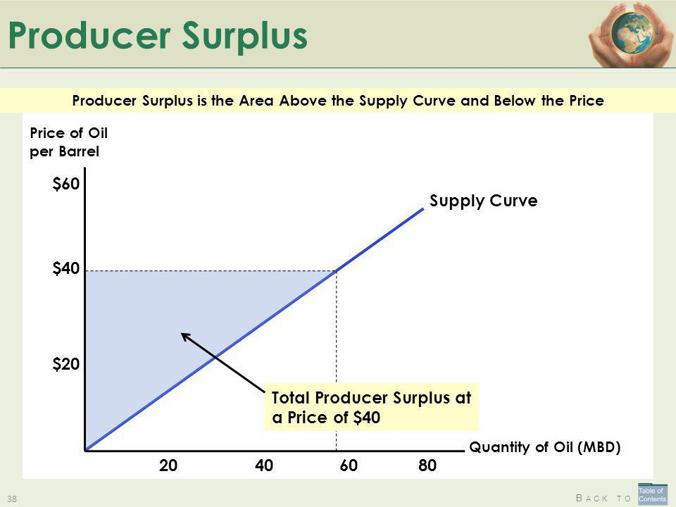 B ACK TO Producer Surplus 38 $40 $20 $60 6040 Supply Curve 2080 Total Producer Surplus at a Price of $40 Quantity of Oil (MBD) Price of Oil per Barrel