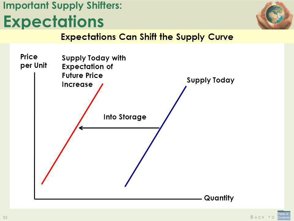 B ACK TO Important Supply Shifters: Expectations 53 Expectations Can Shift the Supply Curve Quantity Price per Unit Supply Today Supply Today with Exp