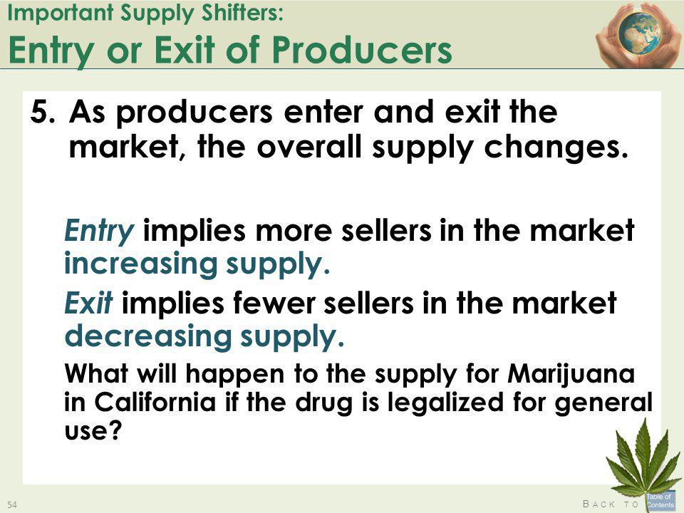 B ACK TO Important Supply Shifters: Entry or Exit of Producers 5.As producers enter and exit the market, the overall supply changes. Entry implies mor