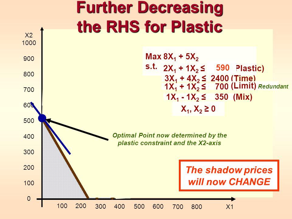 Further Decreasing the RHS for Plastic X 1, X 2 0 X2 1000 900 800 700 600 500 400 300 200 100 0 100200 300400500600 700800 X1 1X 1 - 1X 2 350 (Mix) Ma