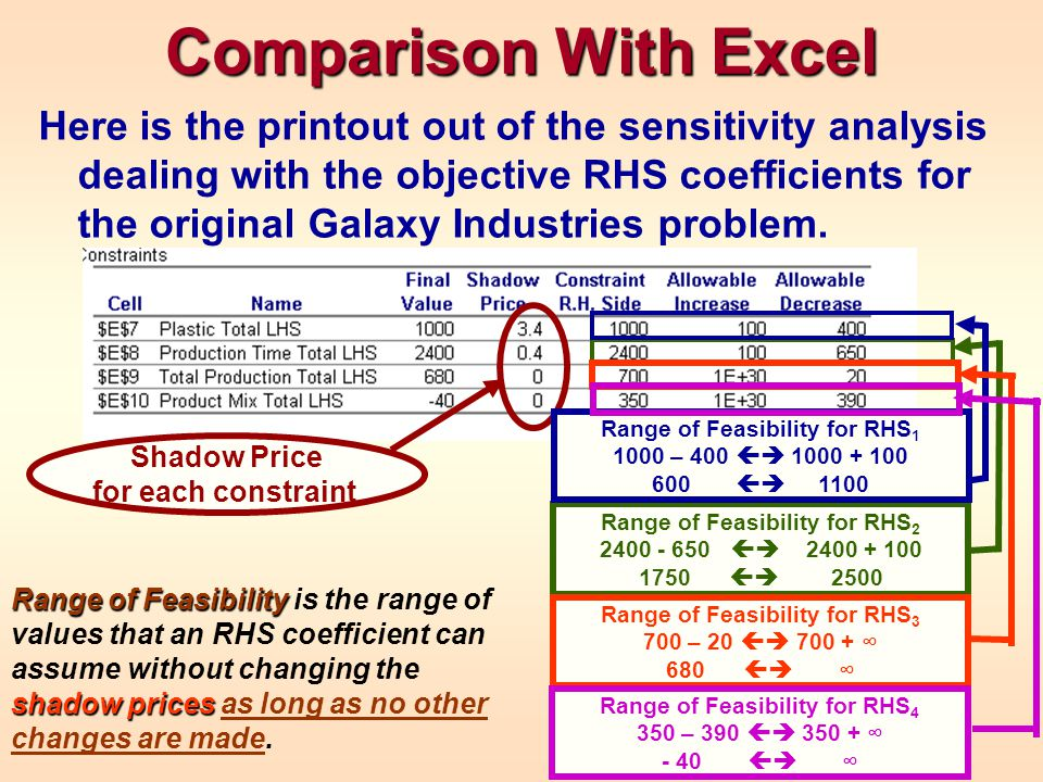 Comparison With Excel Here is the printout out of the sensitivity analysis dealing with the objective RHS coefficients for the original Galaxy Industr