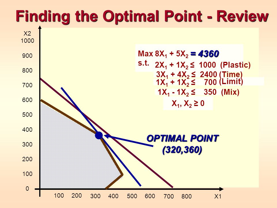 Finding the Optimal Point - Review 1X 1 + 1X 2 700 (Limit) X 1, X 2 0 X2 1000 900 800 700 600 500 400 300 200 100 0 100200 300400500600 700800 X1 1X 1