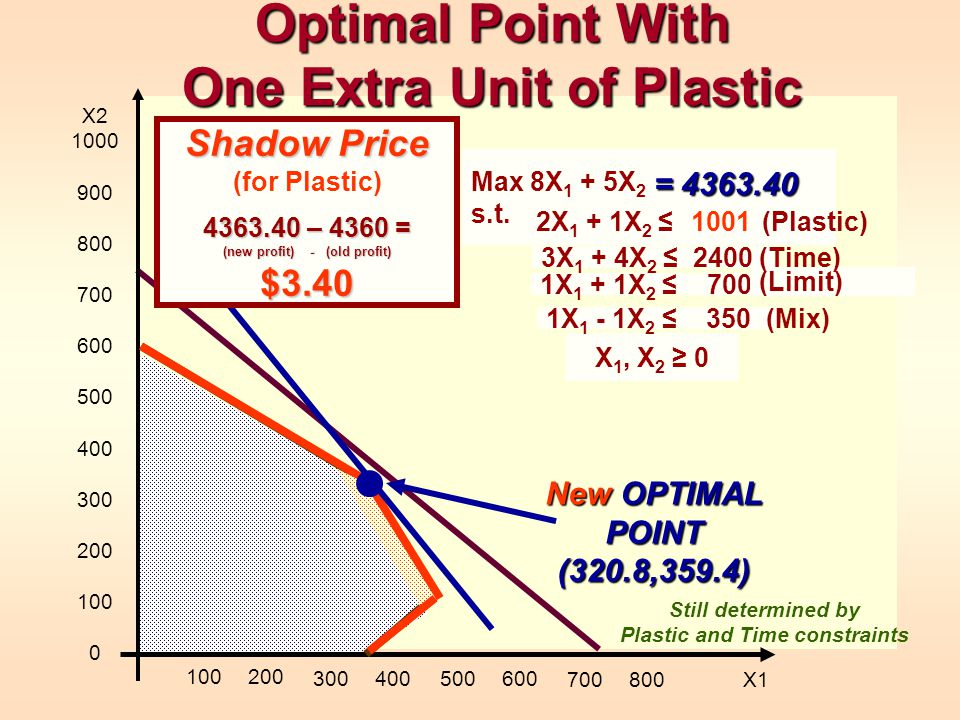 Optimal Point With One Extra Unit of Plastic 1X 1 + 1X 2 700 (Limit) X 1, X 2 0 X2 1000 900 800 700 600 500 400 300 200 100 0 100200 300400500600 7008