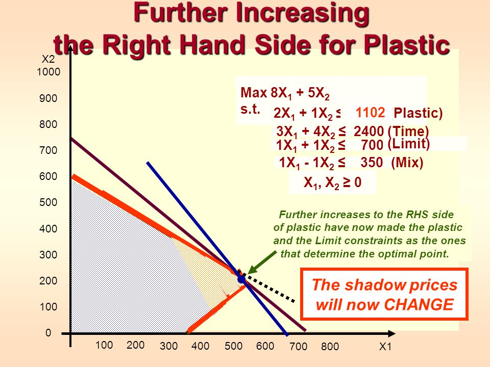 Further Increasing the Right Hand Side for Plastic 1X 1 + 1X 2 700 (Limit) X 1, X 2 0 X2 1000 900 800 700 600 500 400 300 200 100 0 100200 30040050060