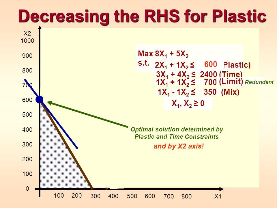 Decreasing the RHS for Plastic X 1, X 2 0 X2 1000 900 800 700 600 500 400 300 200 100 0 100200 300400500600 700800 X1 1X 1 - 1X 2 350 (Mix) Max 8X 1 +