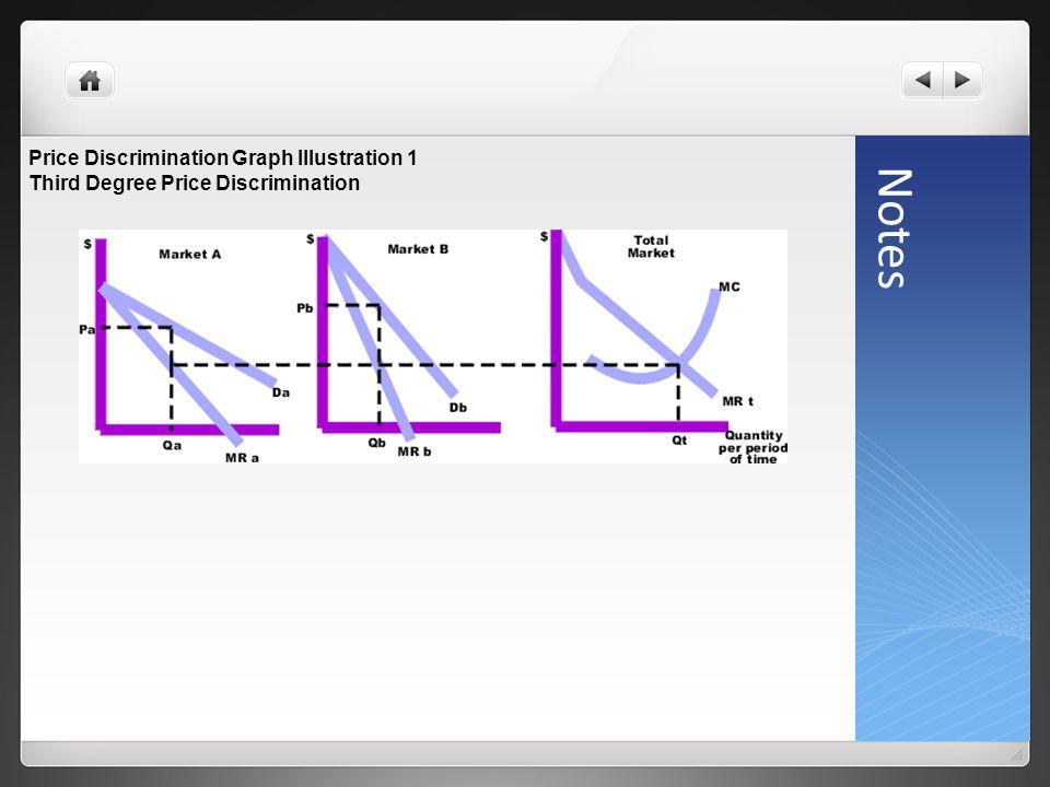 Notes Price Discrimination Graph Illustration 1 Third Degree Price Discrimination