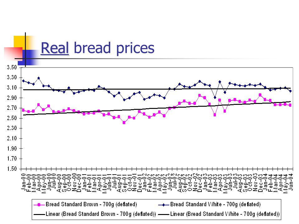 Real Real bread prices
