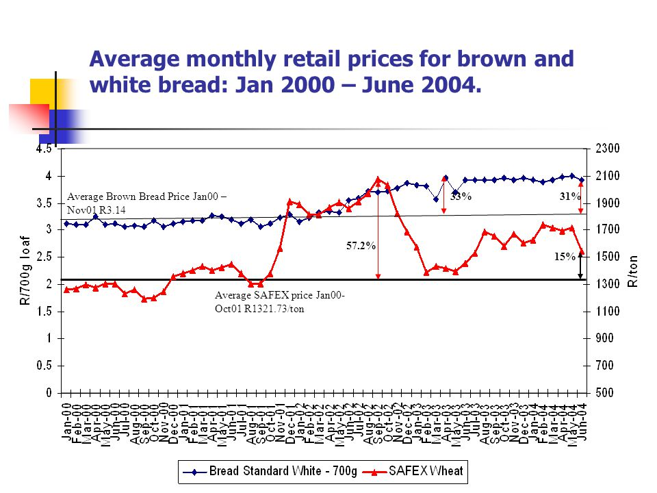 Average monthly retail prices for brown and white bread: Jan 2000 – June 2004.