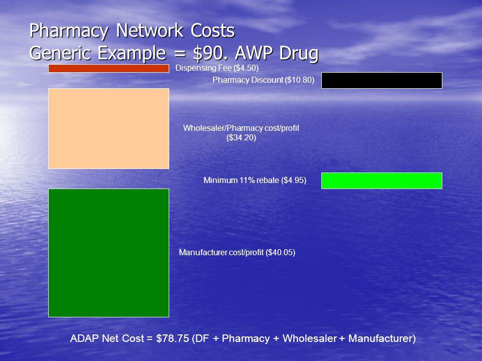 Pharmacy Network Costs Generic Example = $90. AWP Drug Dispensing Fee ($4.50) Pharmacy Discount ($10.80) Wholesaler/Pharmacy cost/profit ($34.20) Manu