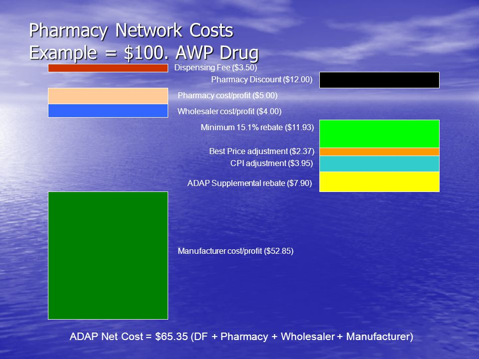 Direct Purchase Model Program purchases drugs directly from wholesaler at 340B (PHS) pricing schedule.