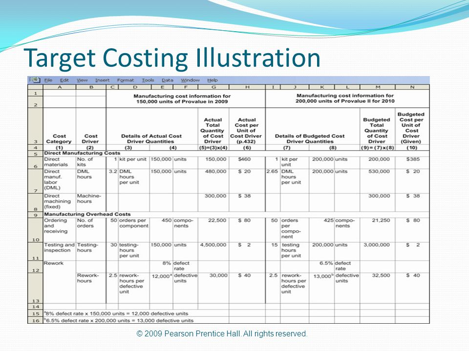 © 2009 Pearson Prentice Hall. All rights reserved. Target Costing Illustration