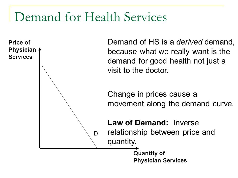 Demand for Health Services Quantity of Physician Services Price of Physician Services D Demand of HS is a derived demand, because what we really want