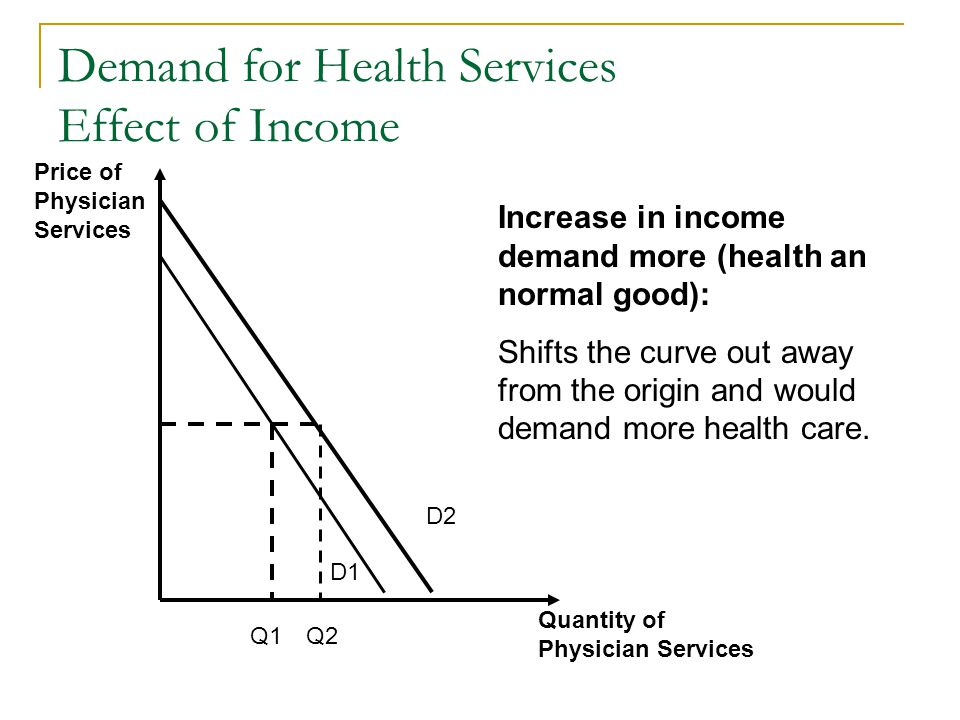 Demand for Health Services Effect of Income Quantity of Physician Services Price of Physician Services D1 D2 Q1Q2 Increase in income demand more (heal