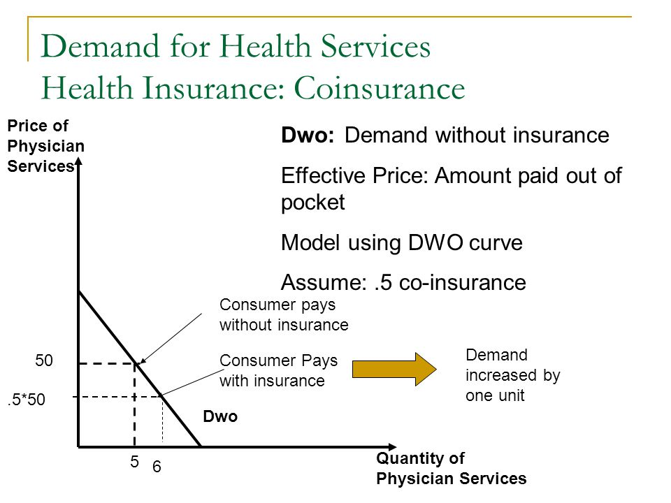 Demand for Health Services Health Insurance: Coinsurance Dwo.5*50 50 5 Consumer Pays with insurance Dwo: Demand without insurance Effective Price: Amo