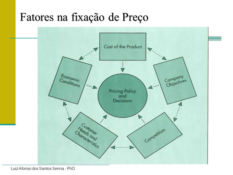 Luiz Afonso dos Santos Senna - PhD Value Pricing Price set in accordance with customer perceptions about the value of the product / service Examples include status products/exclusive products Companies may be able to set prices according to perceived value.