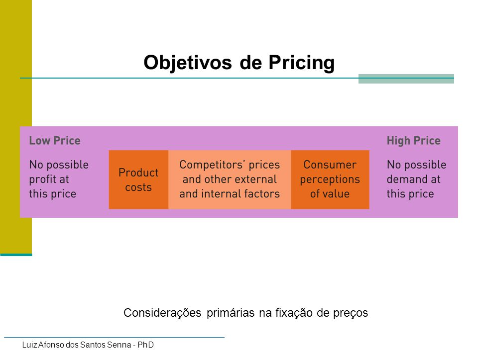 Luiz Afonso dos Santos Senna - PhD Price Discrimination Charging a different price for the same good/service in different markets Requires each market to be impenetrable Requires different price elasticity of demand in each market Air/rail First class Business class Economy class Prices for rail travel differ for the same journey at different times of the day