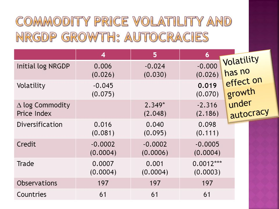 456 Initial log NRGDP0.006 (0.026) -0.024 (0.030) -0.000 (0.026) Volatility-0.045 (0.075) 0.019 (0.070) log Commodity Price Index 2.349* (2.048) -2.316 (2.186) Diversification0.016 (0.081) 0.040 (0.095) 0.098 (0.111) Credit-0.0002 (0.0004) -0.0002 (0.0006) -0.0005 (0.0004) Trade0.0007 (0.0004) 0.001 (0.0004) 0.0012*** (0.0003) Observations197 Countries61 Volatility has no effect on growth under autocracy