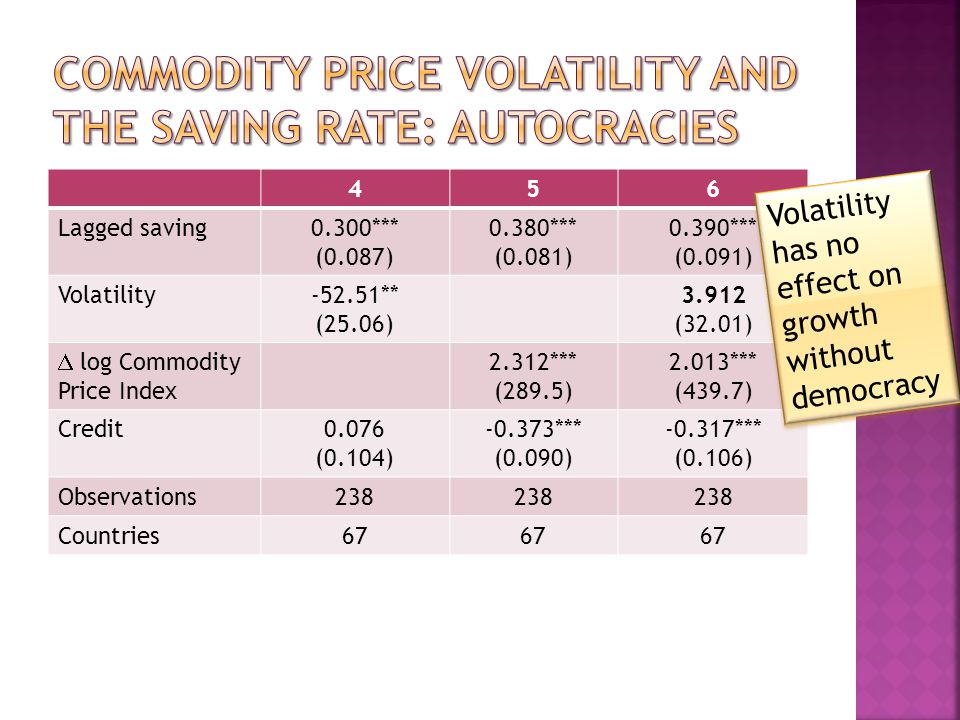 456 Lagged saving0.300*** (0.087) 0.380*** (0.081) 0.390*** (0.091) Volatility-52.51** (25.06) 3.912 (32.01) log Commodity Price Index 2.312*** (289.5) 2.013*** (439.7) Credit0.076 (0.104) -0.373*** (0.090) -0.317*** (0.106) Observations238 Countries67 Volatility has no effect on growth without democracy