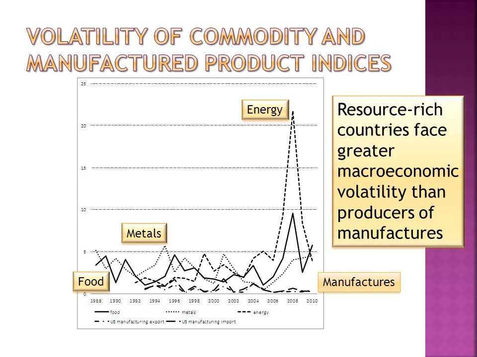 Energy Food Metals Manufactures Resource-rich countries face greater macroeconomic volatility than producers of manufactures