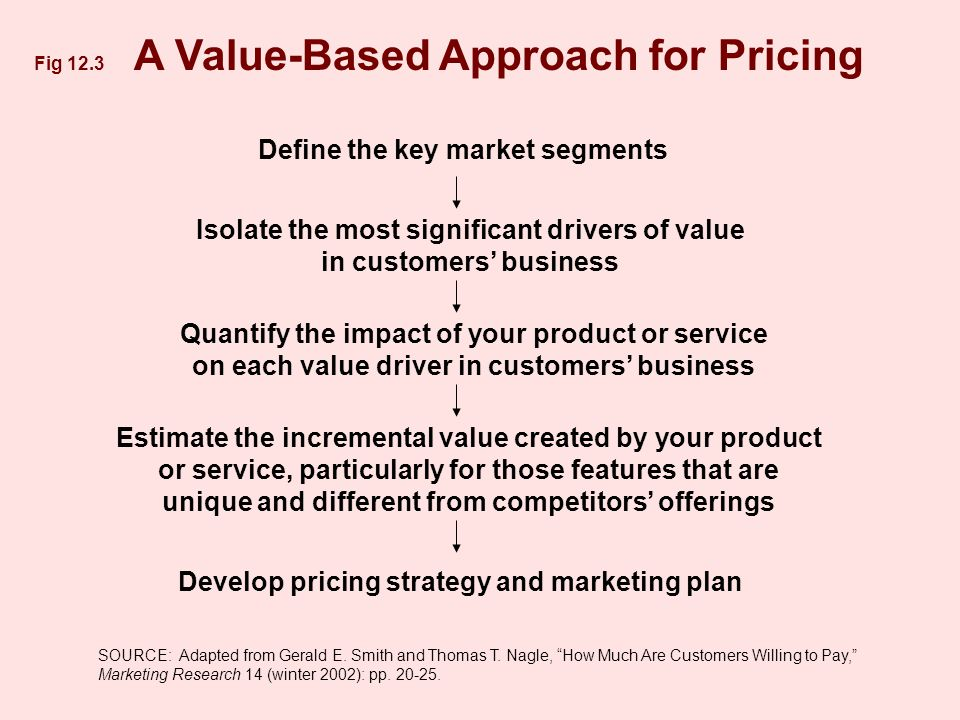Fig 12.3 A Value-Based Approach for Pricing Define the key market segments Isolate the most significant drivers of value in customers business Quantify the impact of your product or service on each value driver in customers business Estimate the incremental value created by your product or service, particularly for those features that are unique and different from competitors offerings Develop pricing strategy and marketing plan SOURCE: Adapted from Gerald E.