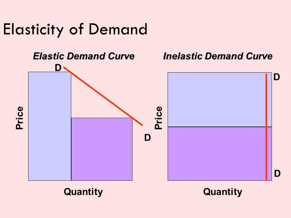 Elasticity of Demand Elastic Demand Curve D D Quantity Price D D Quantity Price Inelastic Demand Curve