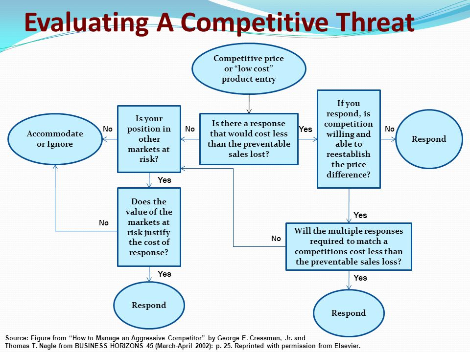 Evaluating A Competitive Threat Competitive price or low cost product entry Accommodate or Ignore Is your position in other markets at risk.