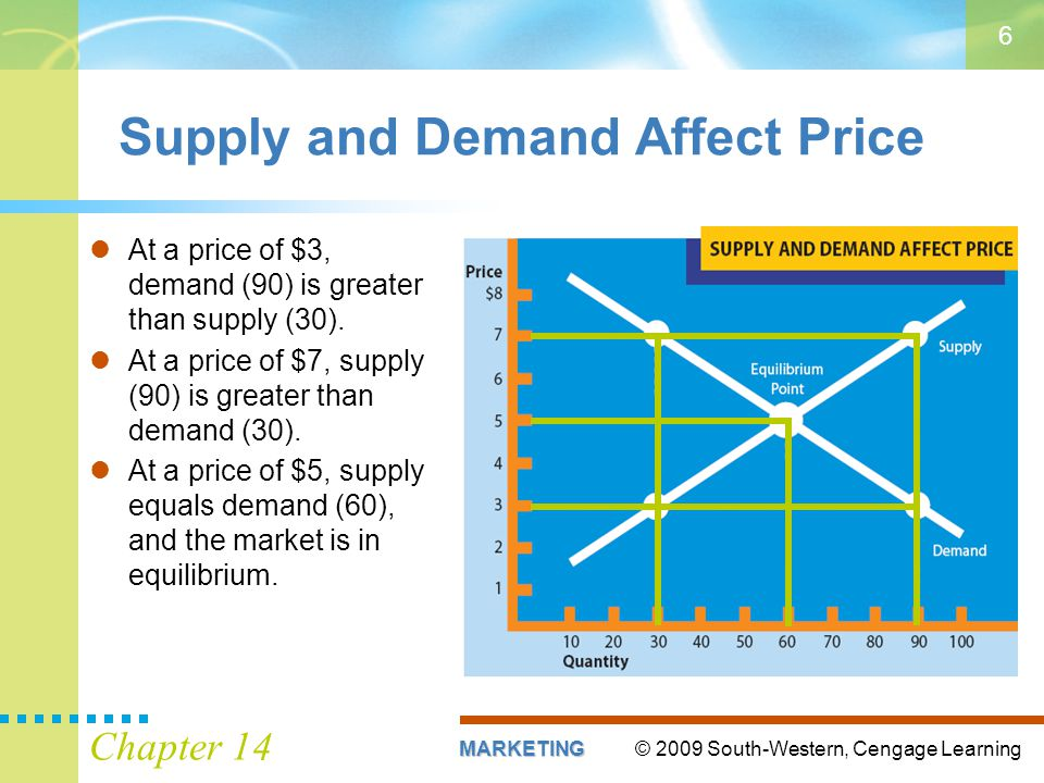 © 2009 South-Western, Cengage LearningMARKETING Chapter 14 6 Supply and Demand Affect Price At a price of $3, demand (90) is greater than supply (30).